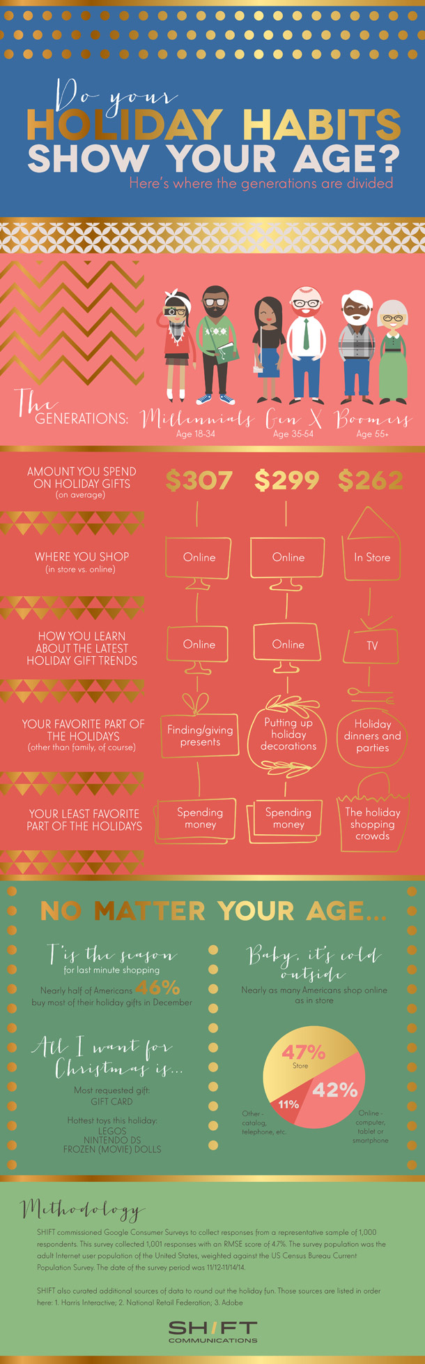 Holiday-Shopping-Infographic-x