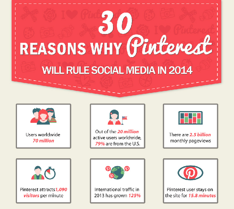 Infographic 5 Reasons Why Your Awesome Content Isn T: Pinterest Marketing Infographic